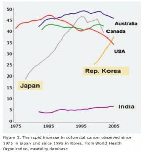 poliomavirus. Grafica 1
